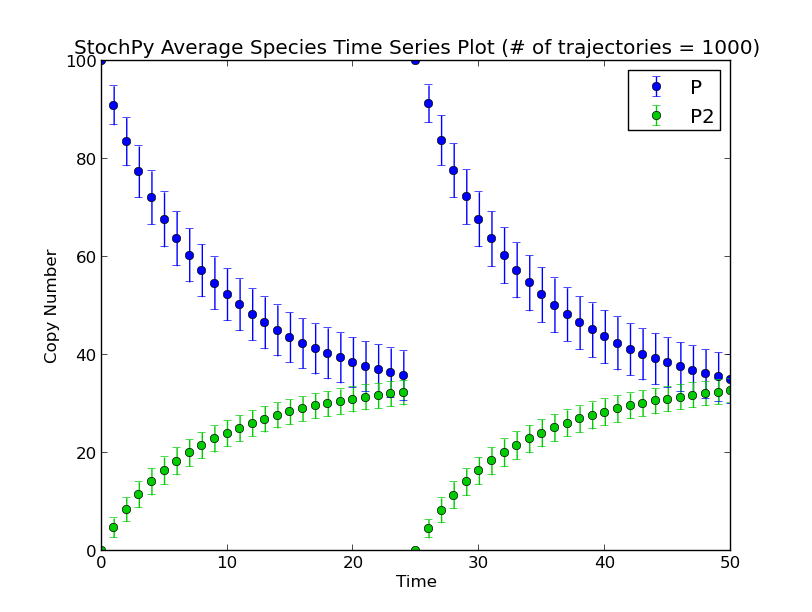 Examples StochPy: Stochastic modeling in Python
